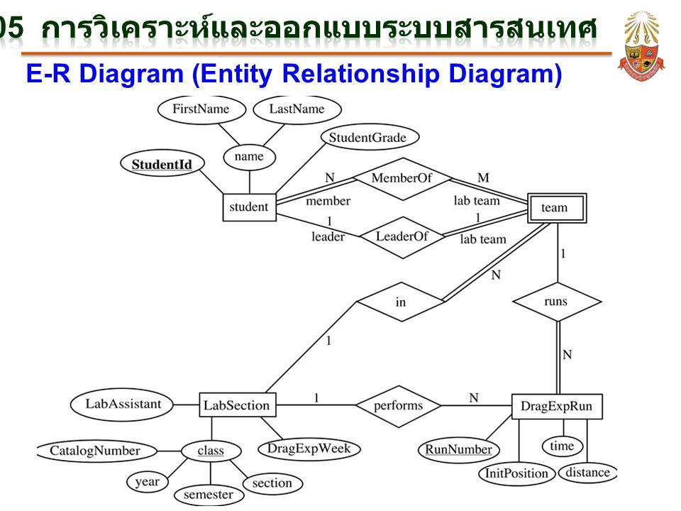 BC305 การวิเคราะห์และออกแบบระบบสารสนเทศ