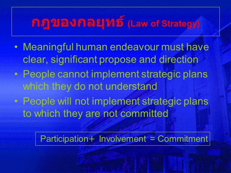 กฎของกลยุทธ์ (Law of Strategy)