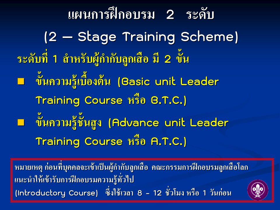 แผนการฝึกอบรม 2 ระดับ (2 – Stage Training Scheme)
