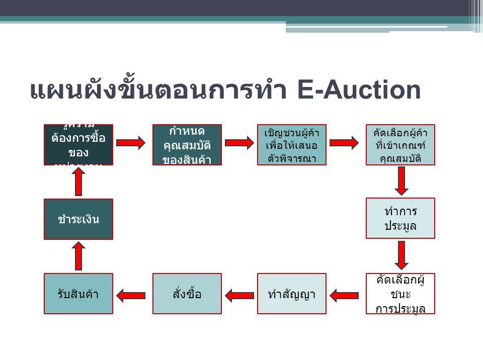 แผนผังขั้นตอนการทำ E-Auction