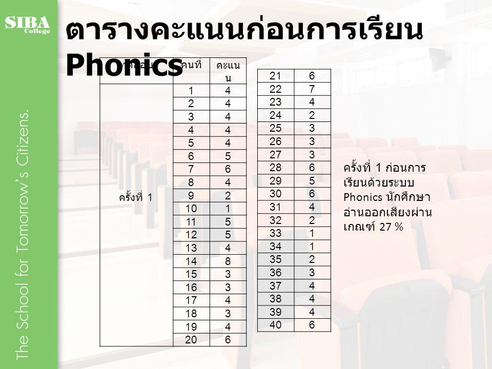 ตารางคะแนนก่อนการเรียน Phonics