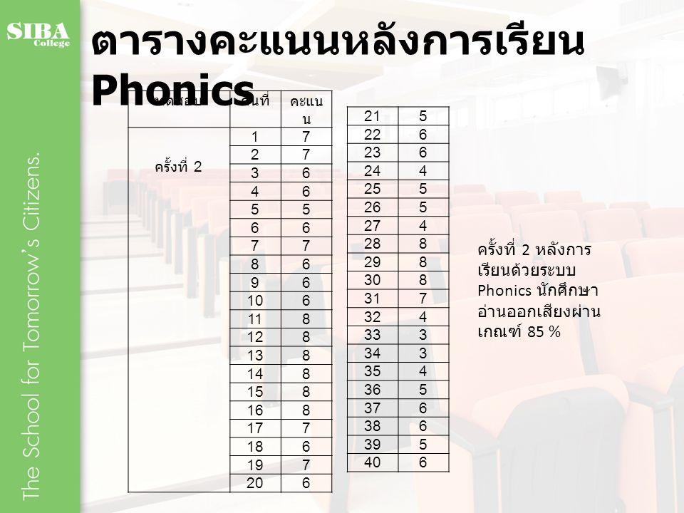 ตารางคะแนนหลังการเรียน Phonics
