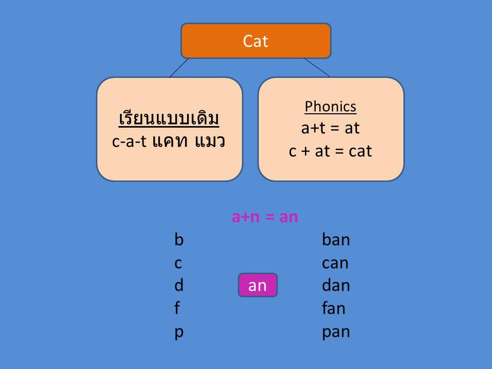Cat เรียนแบบเดิม a+t = at c-a-t แคท แมว c + at = cat a+n = an b ban