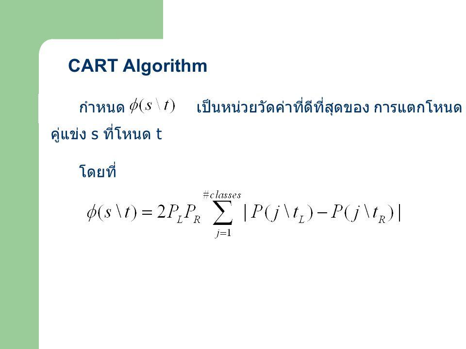 CART Algorithm กำหนด เป็นหน่วยวัดค่าที่ดีที่สุดของ การแตกโหนด