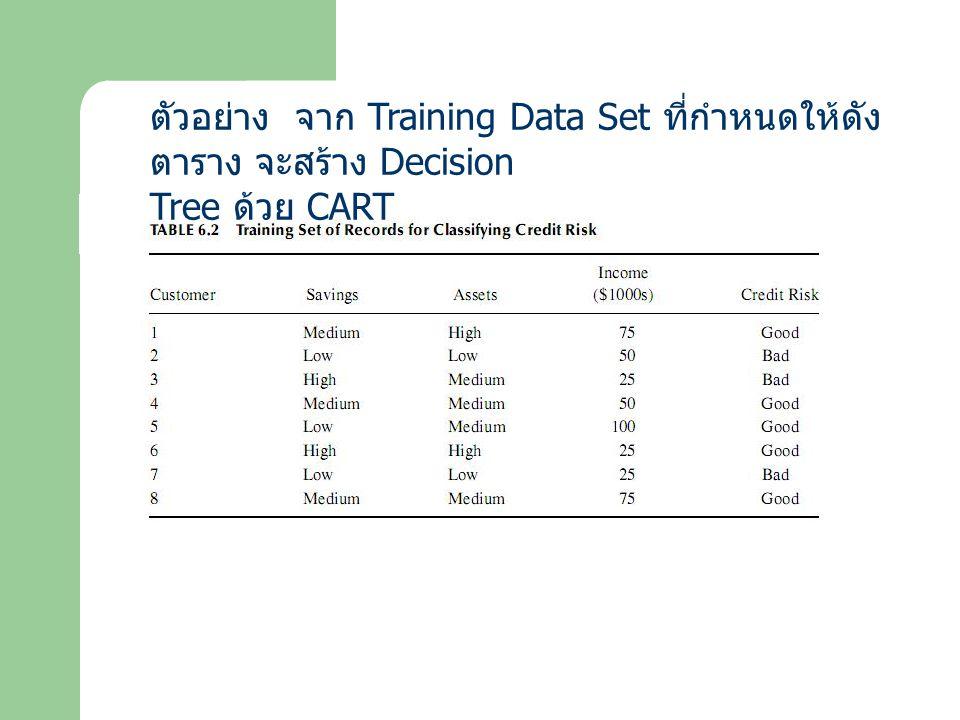 ตัวอย่าง จาก Training Data Set ที่กำหนดให้ดังตาราง จะสร้าง Decision