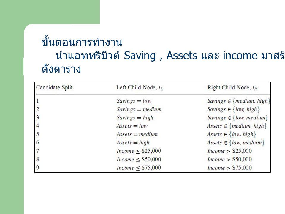 ขั้นตอนการทำงาน นำแอททริบิวต์ Saving , Assets และ income มาสร้าง Candidate Split ดังตาราง