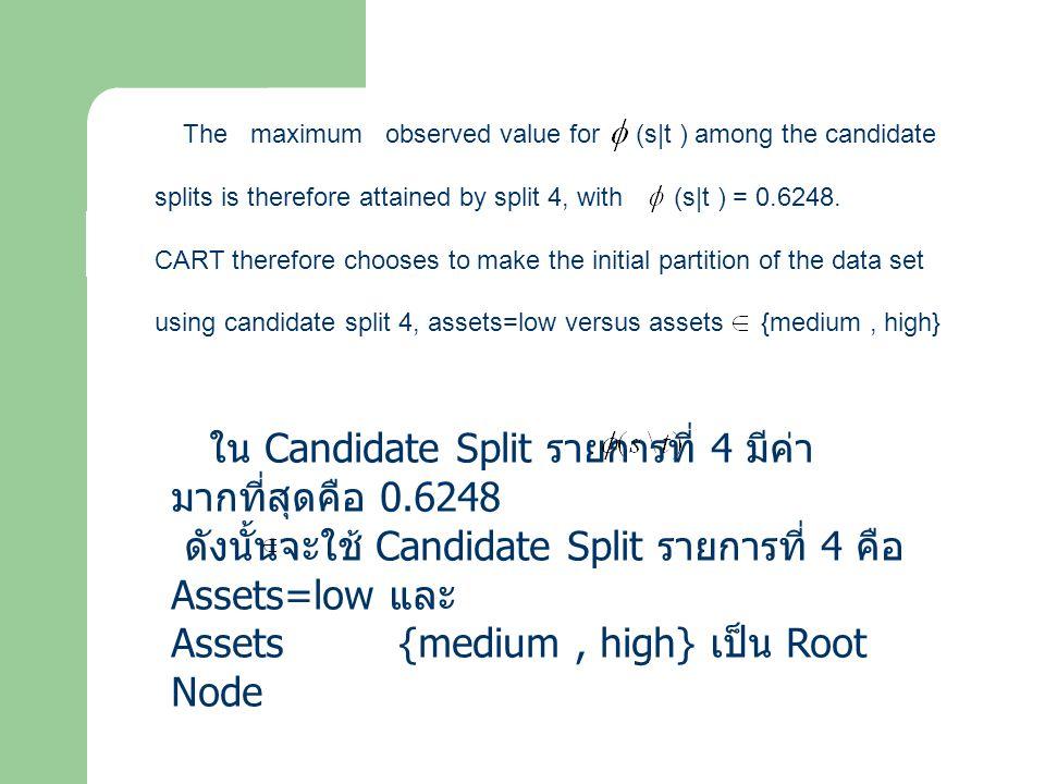 ใน Candidate Split รายการที่ 4 มีค่า มากที่สุดคือ 0.6248