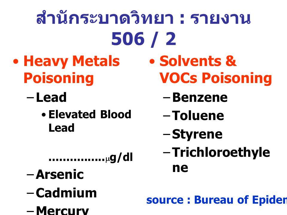 สำนักระบาดวิทยา : รายงาน 506 / 2