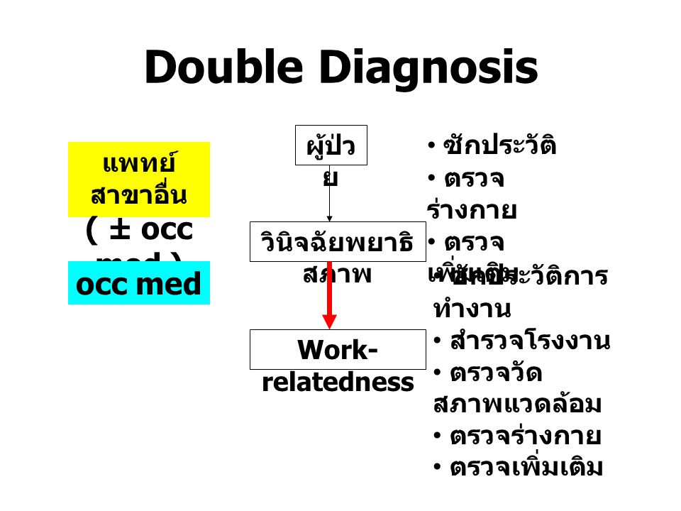 Double Diagnosis ( ± occ med ) occ med ผู้ป่วย ซักประวัติ ตรวจร่างกาย