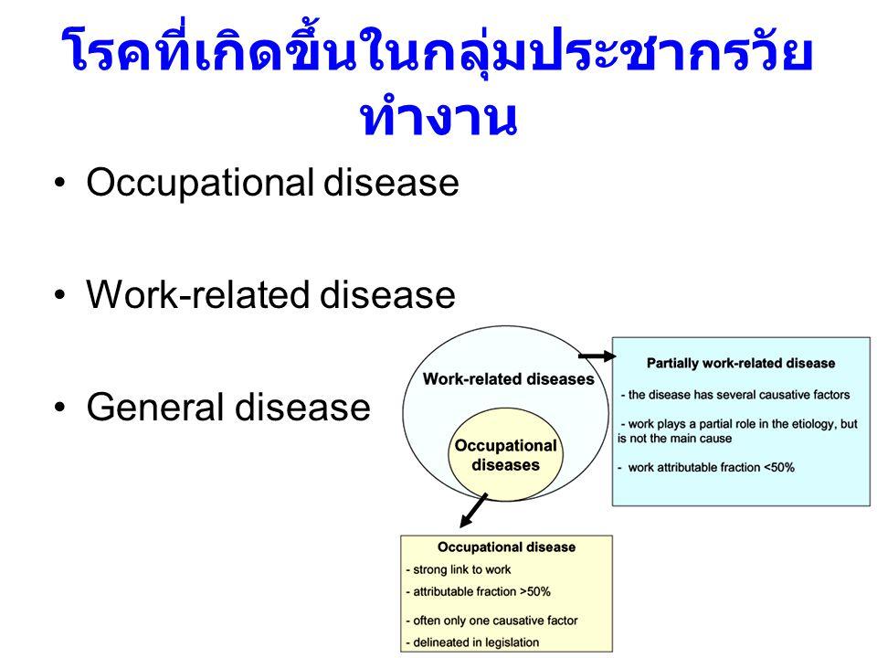 โรคที่เกิดขึ้นในกลุ่มประชากรวัยทำงาน