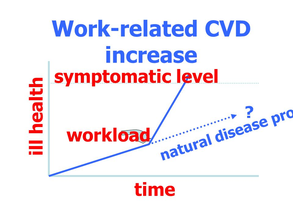 Work-related CVD increase