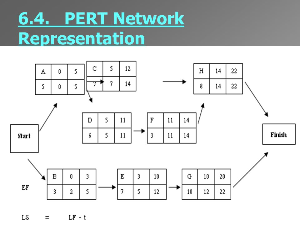 6.4. PERT Network Representation