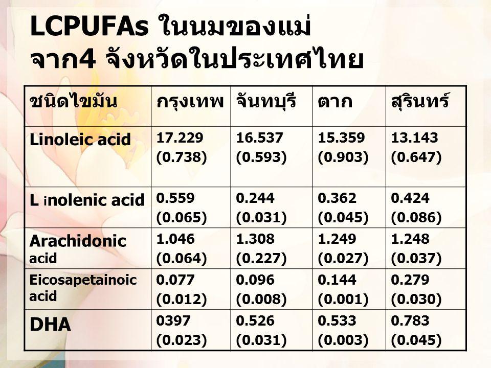 LCPUFAs ในนมของแม่ จาก4 จังหวัดในประเทศไทย
