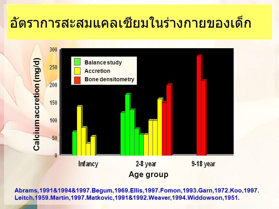 อัตราการสะสมแคลเซียมในร่างกายของเด็ก