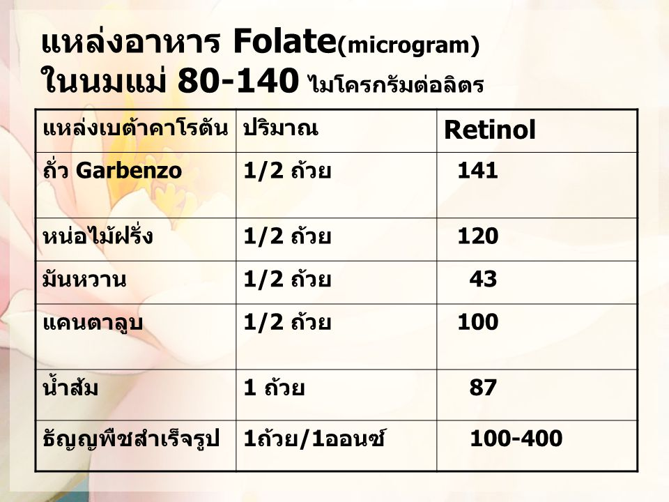 แหล่งอาหาร Folate(microgram) ในนมแม่ 80-140 ไมโครกรัมต่อลิตร