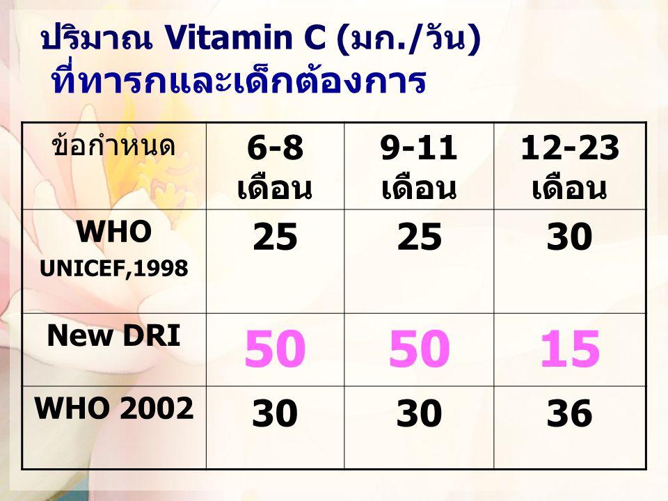 ปริมาณ Vitamin C (มก./วัน) ที่ทารกและเด็กต้องการ
