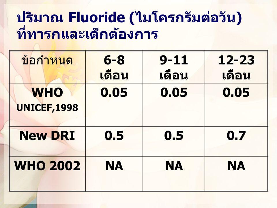 ปริมาณ Fluoride (ไมโครกรัมต่อวัน) ที่ทารกและเด็กต้องการ