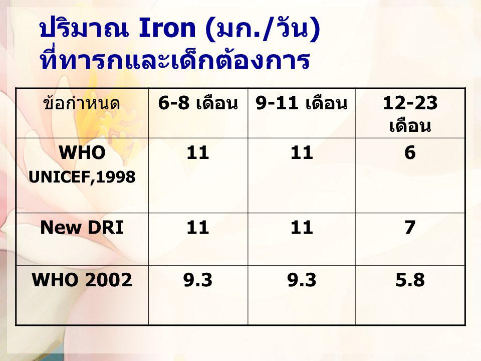 ปริมาณ Iron (มก./วัน) ที่ทารกและเด็กต้องการ