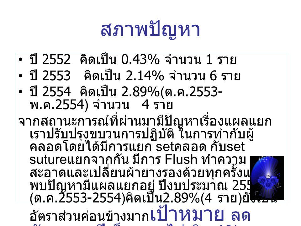 สภาพปัญหา ปี 2552 คิดเป็น 0.43% จำนวน 1 ราย