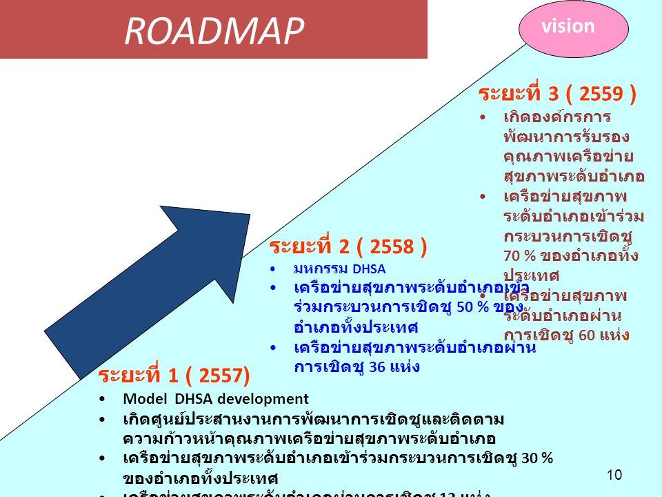 ROADMAP vision ระยะที่ 3 ( 2559 ) ระยะที่ 2 ( 2558 ) ระยะที่ 1 ( 2557)