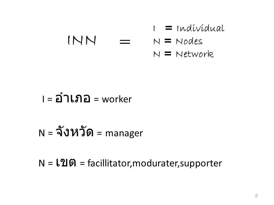 INN = I = Individual N = Nodes N = Network I = อำเภอ = worker