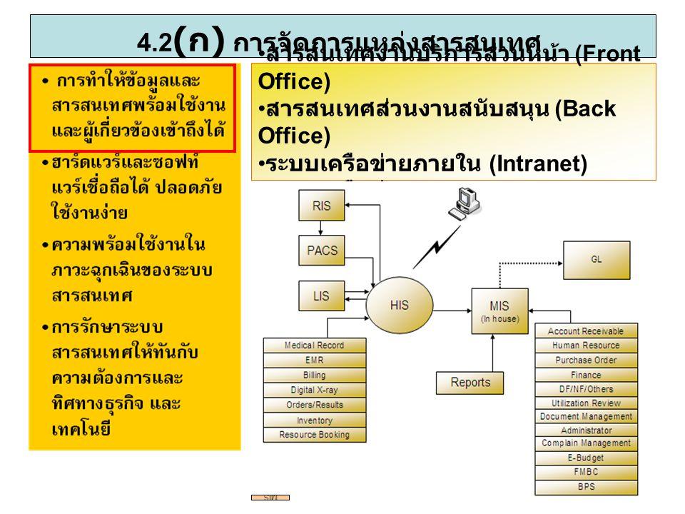 4.2(ก) การจัดการแหล่งสารสนเทศ