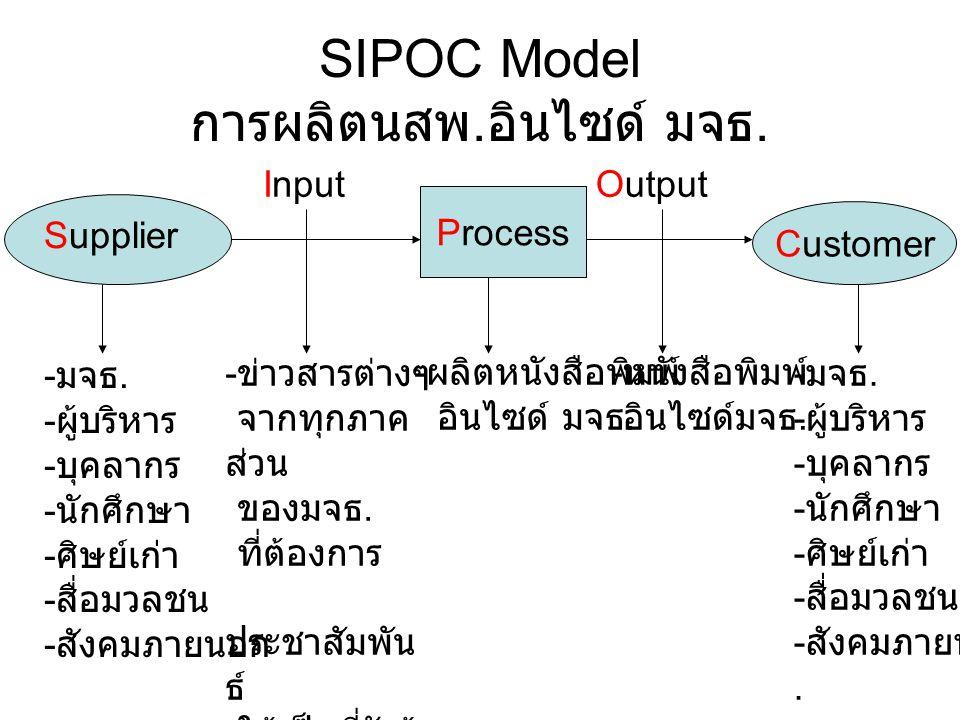 SIPOC Model การผลิตนสพ.อินไซด์ มจธ.