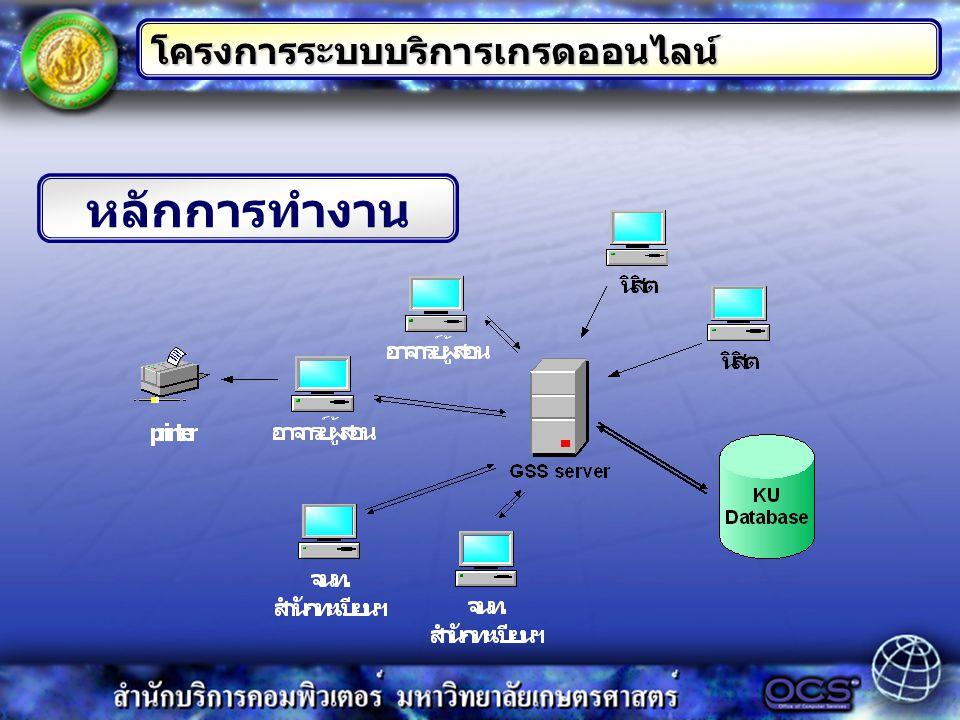 โครงการระบบบริการเกรดออนไลน์
