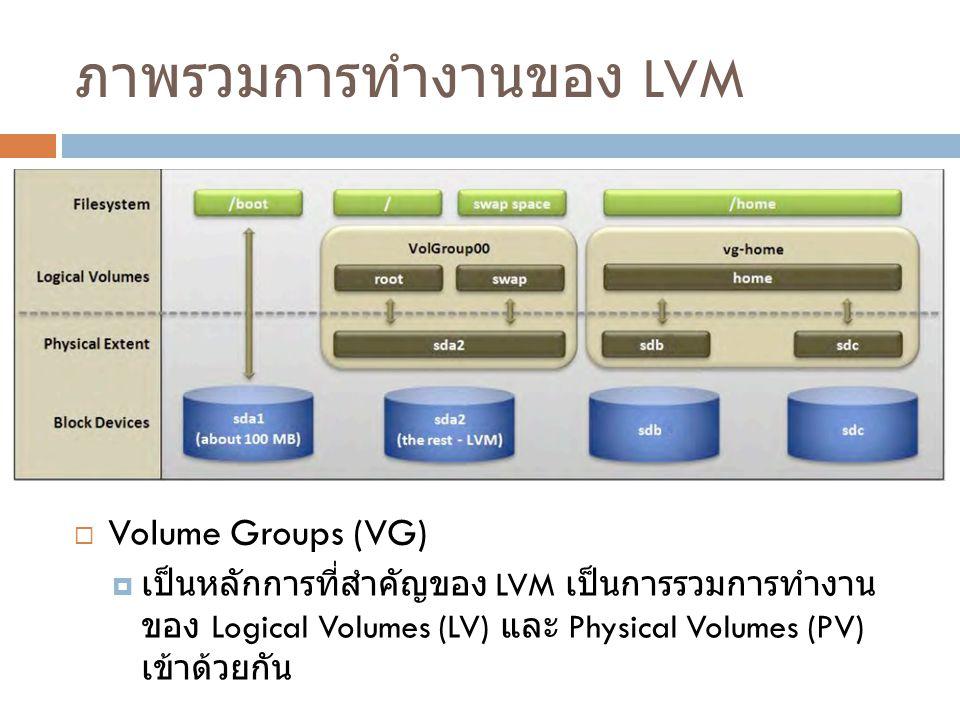 ภาพรวมการทำงานของ LVM