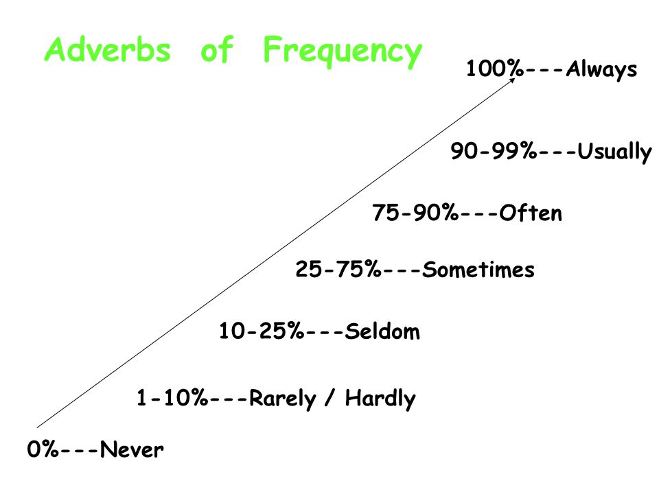 Adverbs of Frequency 100%---Always 90-99%---Usually 75-90%---Often