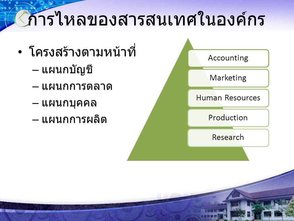การไหลของสารสนเทศในองค์กร