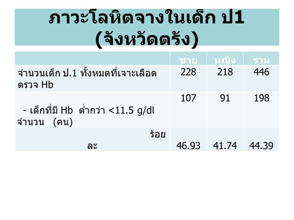 ภาวะโลหิตจางในเด็ก ป1 (จังหวัดตรัง)
