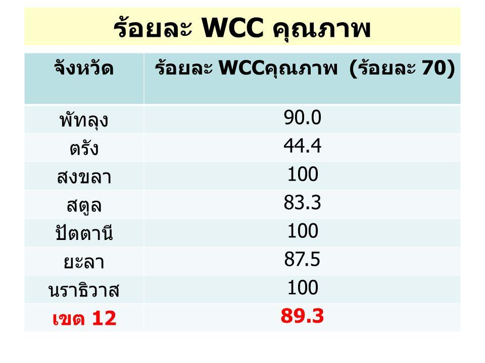 ร้อยละ WCCคุณภาพ (ร้อยละ 70)