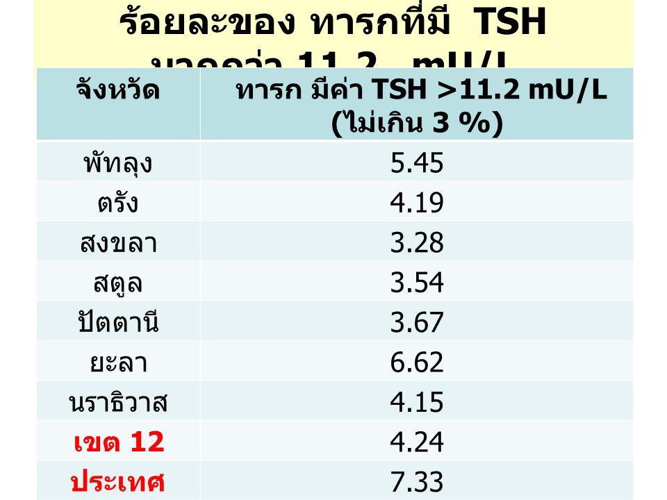 ร้อยละของ ทารกที่มี TSH มากกว่า 11.2 mU/L
