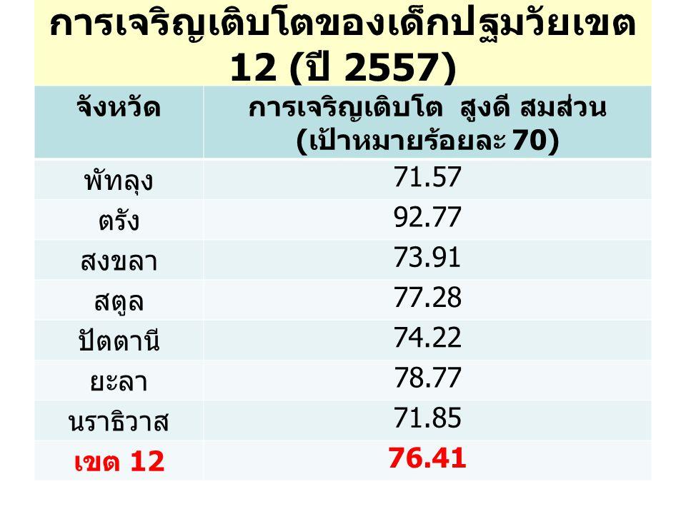การเจริญเติบโตของเด็กปฐมวัยเขต 12 (ปี 2557)