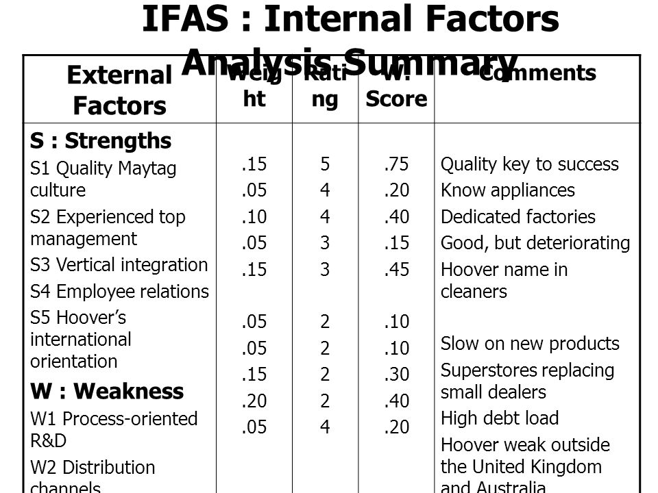 IFAS : Internal Factors Analysis Summary