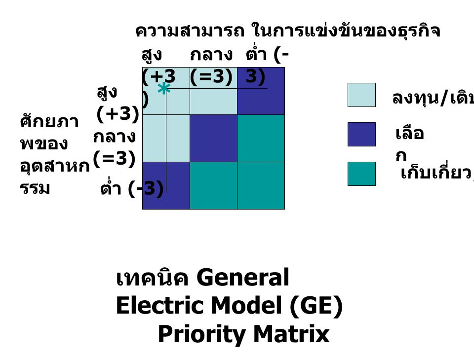 * เทคนิค General Electric Model (GE) Priority Matrix