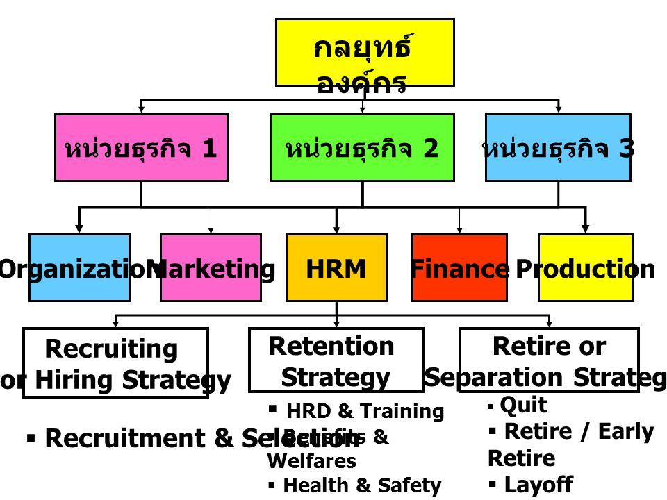 กลยุทธ์องค์กร หน่วยธุรกิจ 1 หน่วยธุรกิจ 2 หน่วยธุรกิจ 3 Organization