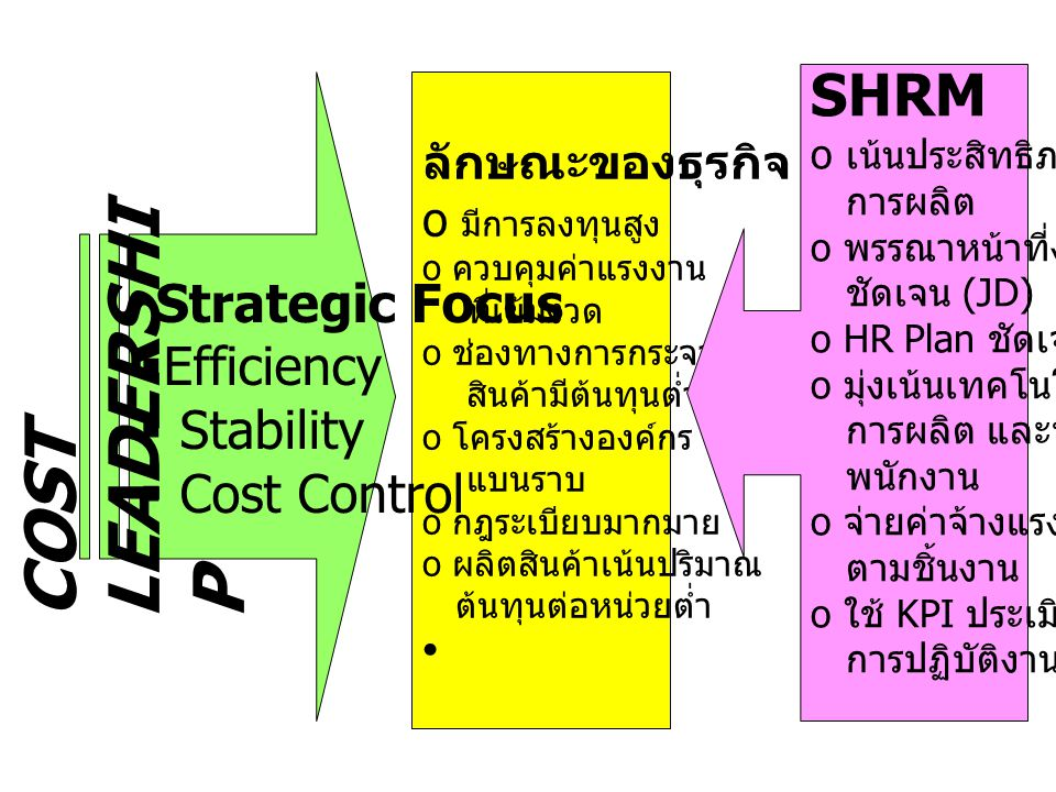 COST LEADERSHIP SHRM Strategic Focus Efficiency Stability Cost Control