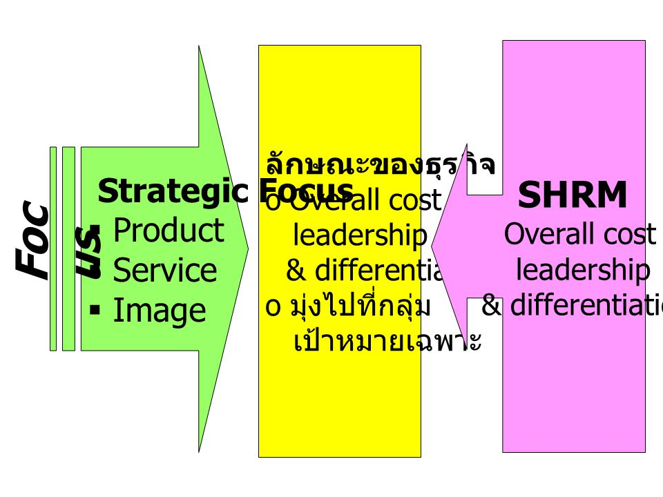 Focus SHRM Strategic Focus Product Service Image leadership