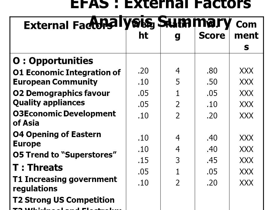 efas analysis how to Research the british petroleum website using your research findings from the library and the internet, develop both an efas (external factors analysis summary) table.
