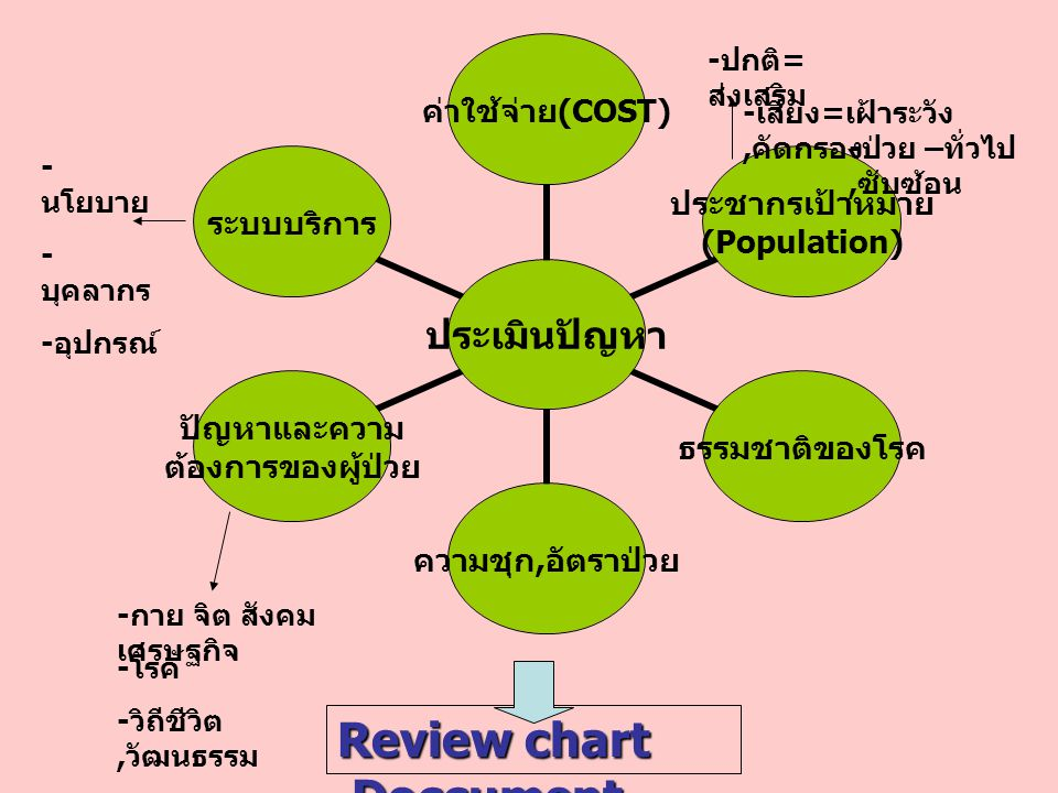 Review chart ,Doccument