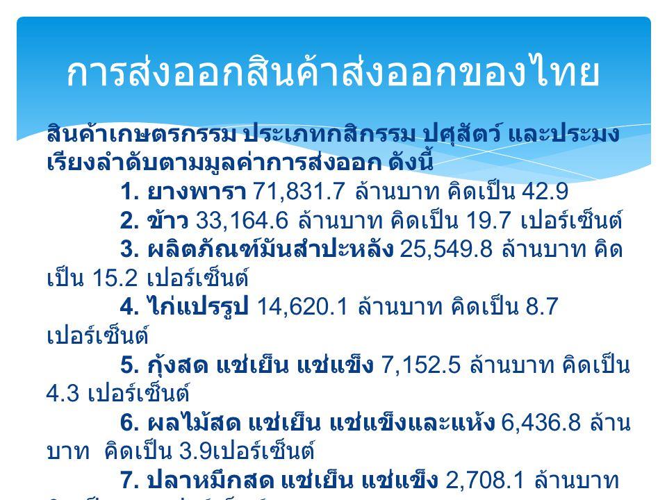 การส่งออกสินค้าส่งออกของไทย