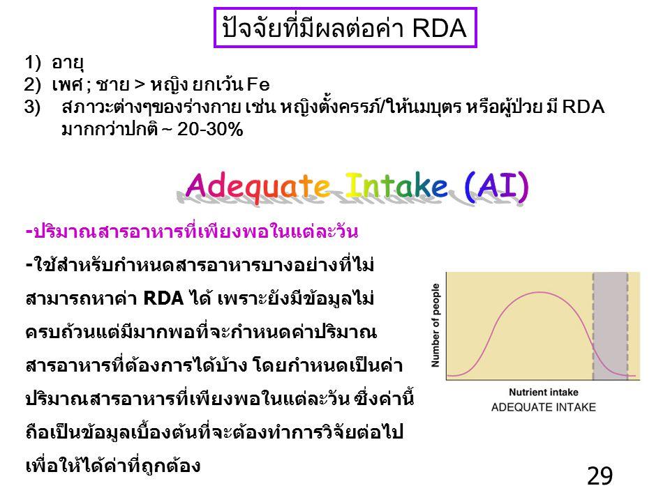 ปัจจัยที่มีผลต่อค่า RDA