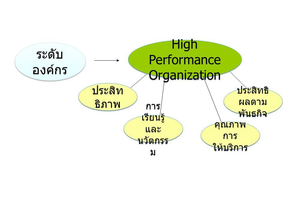High Performance Organization ระดับองค์กร
