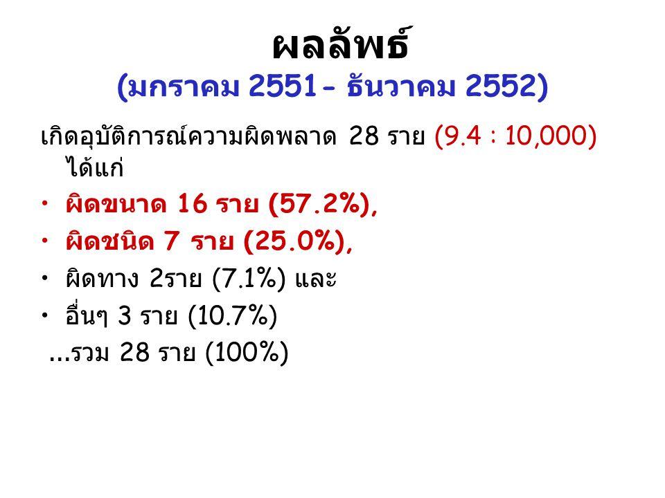 ผลลัพธ์ (มกราคม 2551- ธันวาคม 2552)