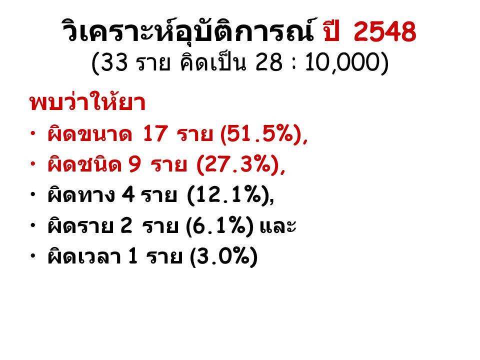 วิเคราะห์อุบัติการณ์ ปี 2548 (33 ราย คิดเป็น 28 : 10,000)