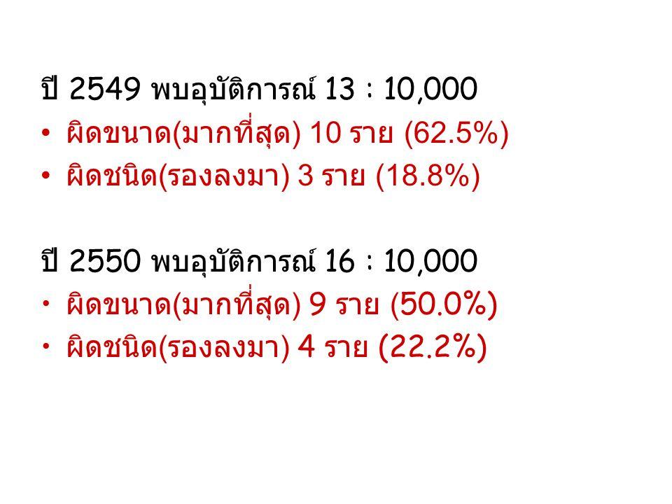 ปี 2549 พบอุบัติการณ์ 13 : 10,000 ผิดขนาด(มากที่สุด) 10 ราย (62.5%) ผิดชนิด(รองลงมา) 3 ราย (18.8%)