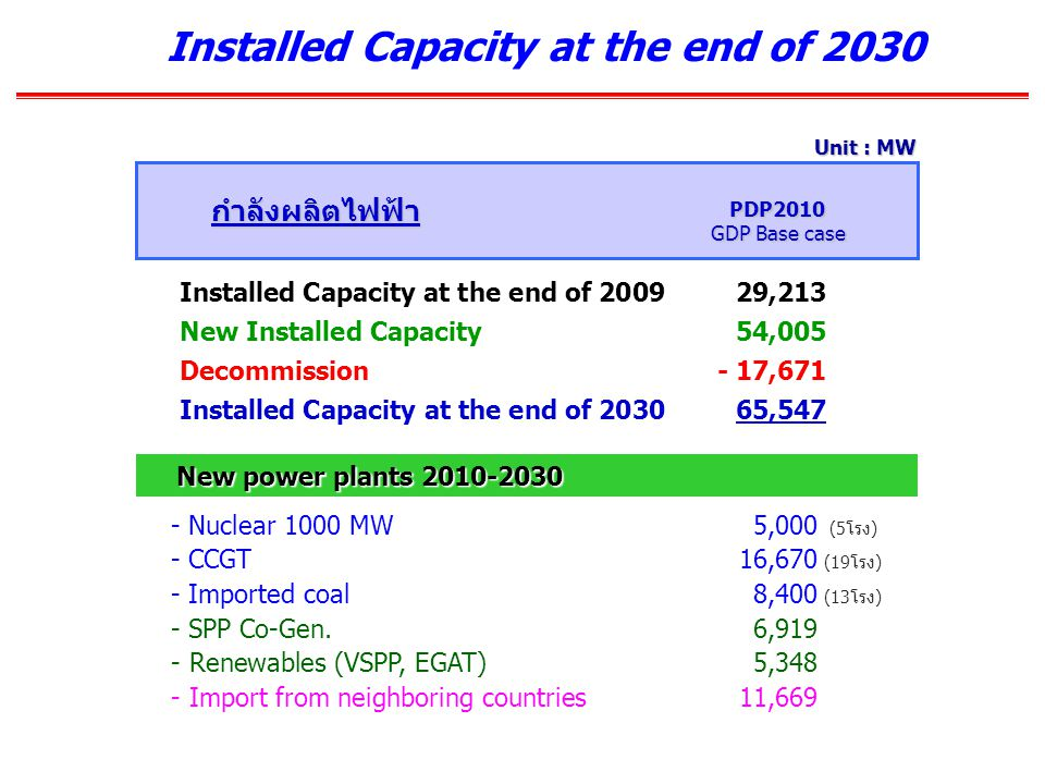 Installed Capacity at the end of 2030