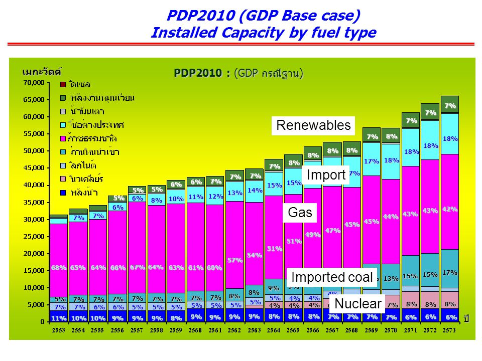 PDP2010 (GDP Base case) Installed Capacity by fuel type